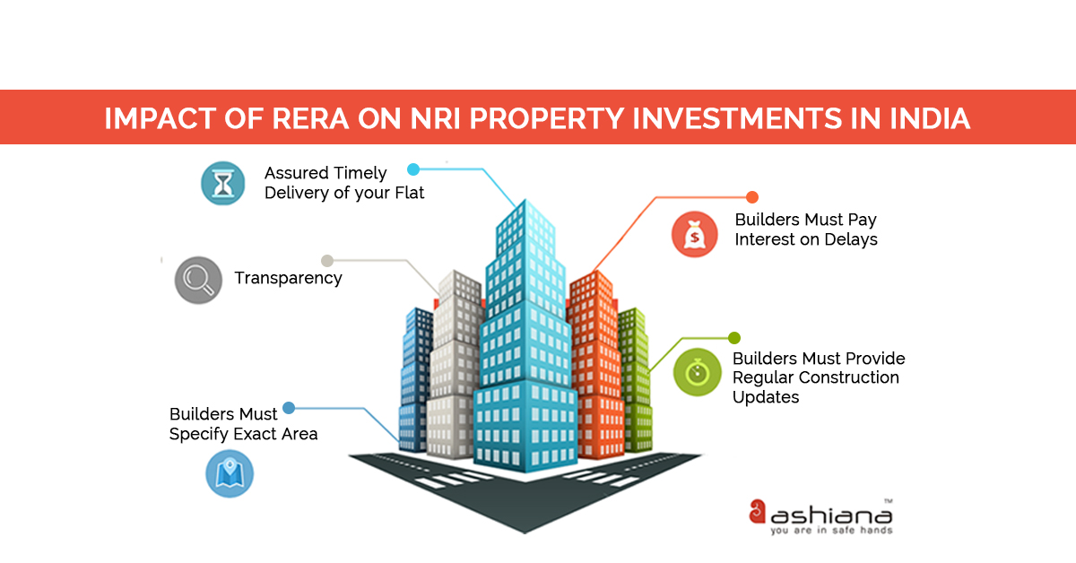 meaning nri investment in real estate